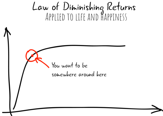 Diminishing-returns-1024x727